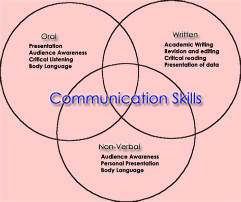List Of Interpersonal Skills: 10 Must-Have Attributes